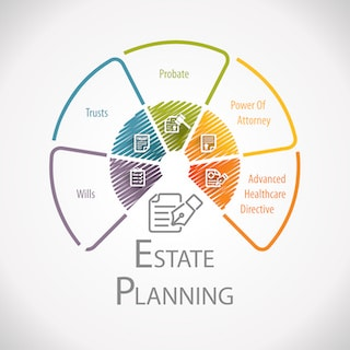 estate planning infographic for meeting with elder law attorney