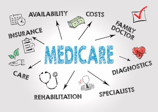 what does medicare cover infographic showing many services